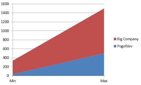 Giá viết ứng dụng IOS